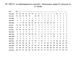 Частота заболеваемости жителей в 61 регионах Литвы, включая  г. Висагинасе в 2017 (в диаграммах)